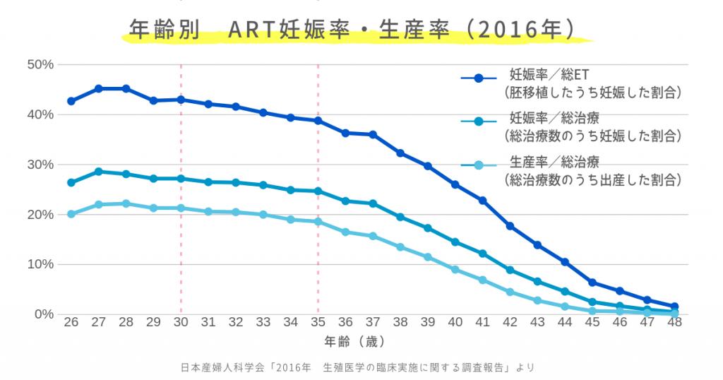 年齢別 ART妊娠率・生産率(2016年)