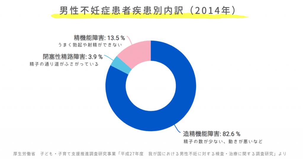 男性不妊症患者疾患別内訳(2014年)