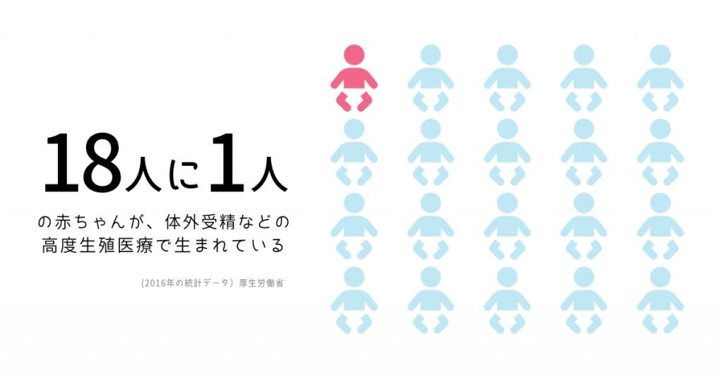 18人に1人の赤ちゃん体外受精で生まれている