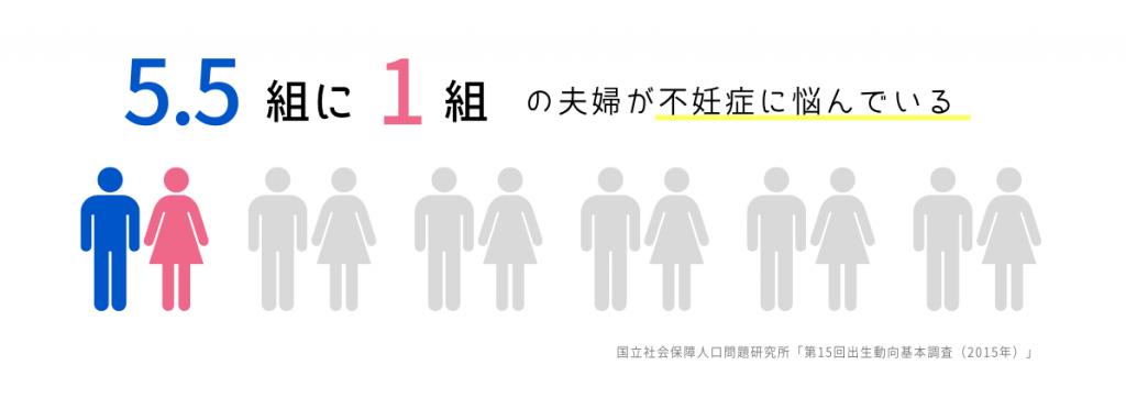 5.5組に1組の夫婦が不妊症に悩んでいる